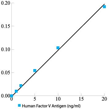 Human Factor V total antigen V Antigen