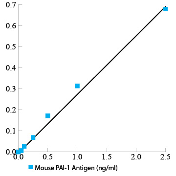 Mouse PAI-1 total antigen assay ELISA kit