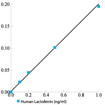 Human Lactoferrin ELISA Kit